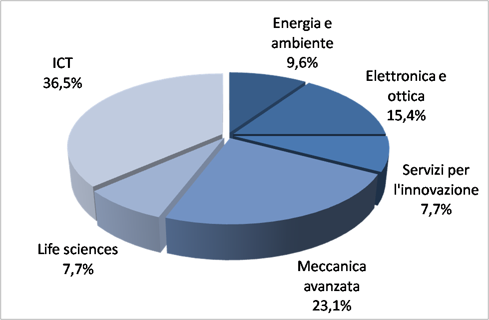 Cfr. Le imprese ad alta tecnologia in Provincia di Livorno anno 2013, Centro Studi e Ricerche