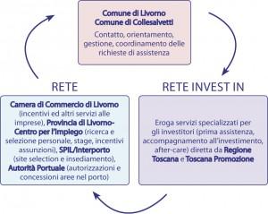 investitore