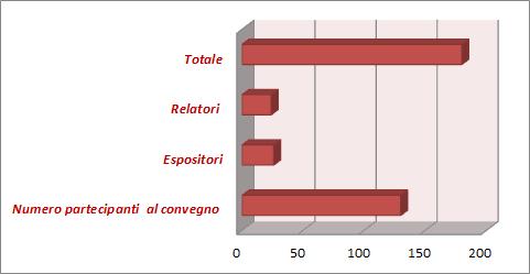 partecipanti